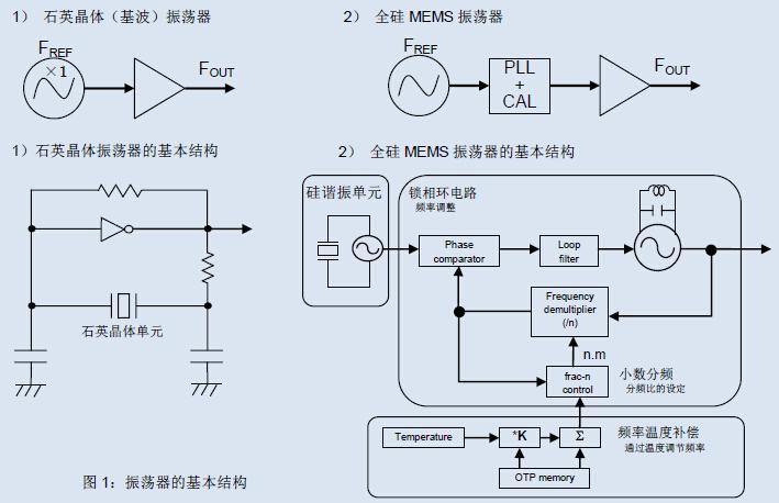 石英晶体振荡器是以石英晶体单元的基波振荡为波源而构成的振荡器;全硅MEMS振荡器则以硅谐振单元为波源,并由温度补偿电路及获取任意频率的锁相环电路构成.本次进行特性比较的振荡器基本结构如《图1》所示.从基本结构可以看出,石英晶体振荡器的结构简洁,而全硅MEMS振荡器的结构复杂,包括谐振单元部分、锁相环部分及温度补偿部分.