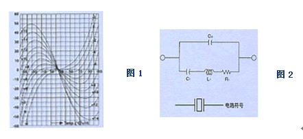 r1, l1,c1组成晶体等效电路的动态臂,c1表示石英晶振的动态电容,l1为