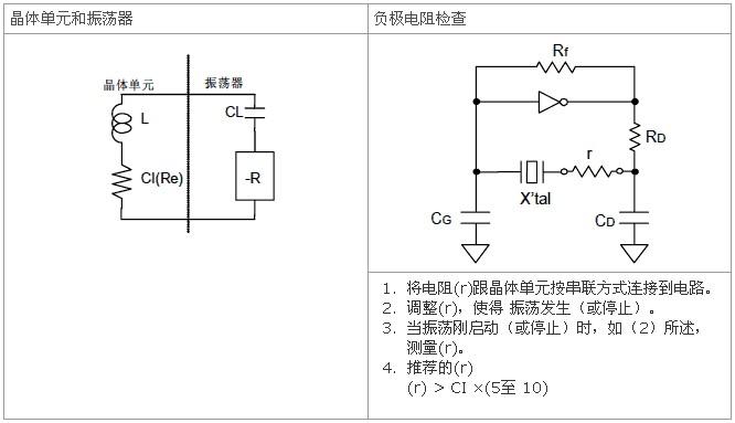除非在振荡电路中提供足够的负极电阻,否则会增加振荡启动时间,或